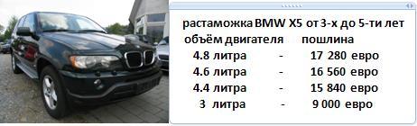 автомобиль bmw сколько стоит